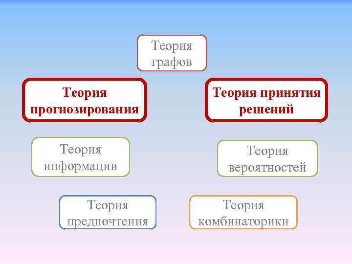 Теория графов Теория прогнозирования Теория принятия решений Теория информации Теория вероятностей Теория предпочтения Теория