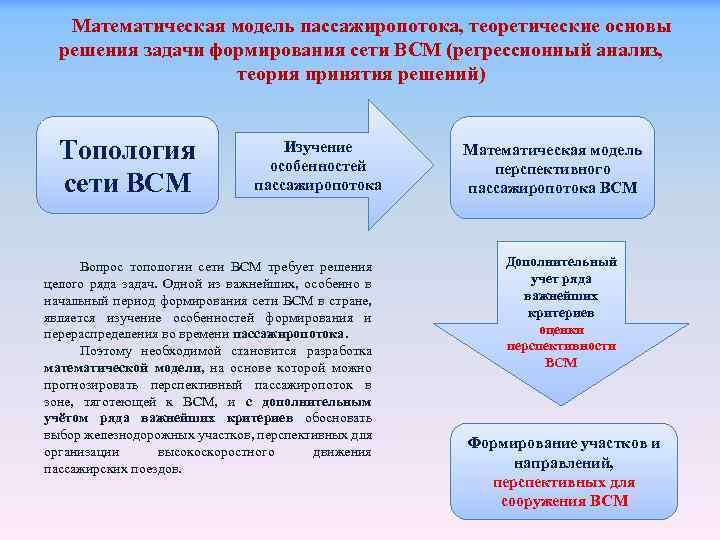 Математическая модель пассажиропотока, теоретические основы решения задачи формирования сети ВСМ (регрессионный анализ, теория принятия