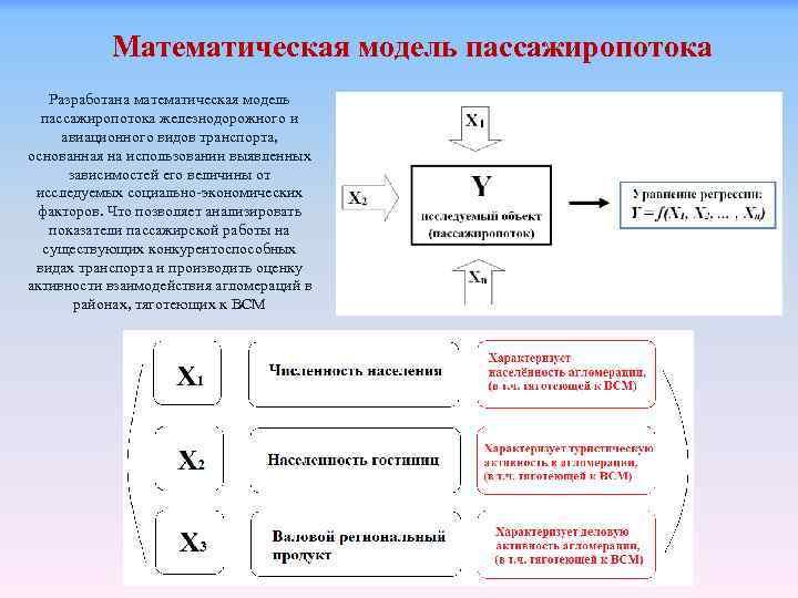 Математическая модель пассажиропотока Разработана математическая модель пассажиропотока железнодорожного и авиационного видов транспорта, основанная на