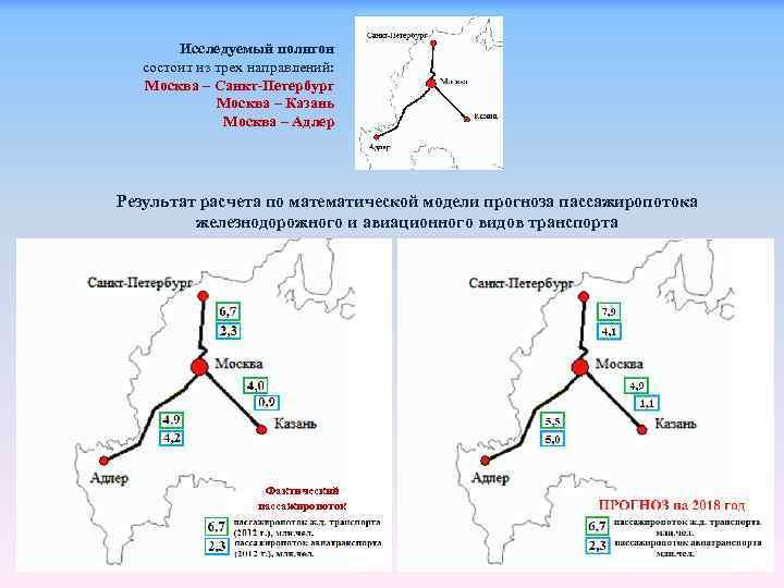 Исследуемый полигон состоит из трех направлений: Москва – Санкт-Петербург Москва – Казань Москва –