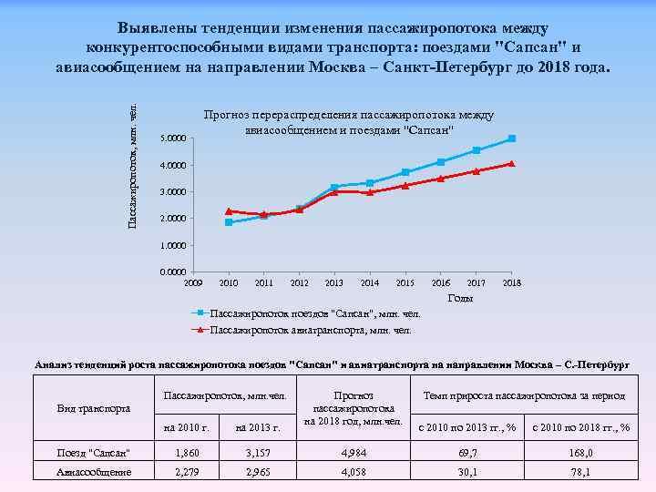 Пассажиропоток, млн. чел. Выявлены тенденции изменения пассажиропотока между конкурентоспособными видами транспорта: поездами
