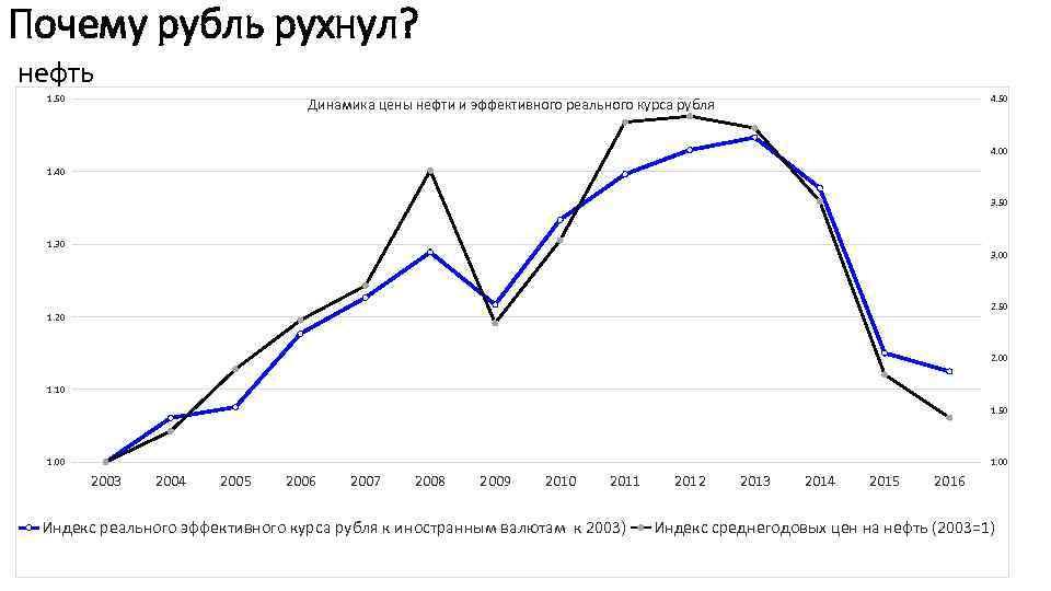 Почему рубль рухнул? нефть 1. 50 4. 50 Динамика цены нефти и эффективного реального