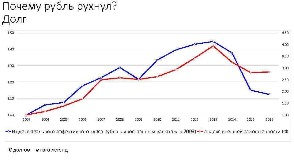 Почему рубль рухнул? Долг 1. 50 4. 00 1. 40 3. 50 1. 30