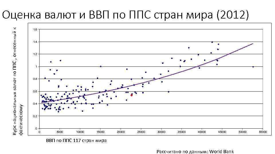 Курс национальных валют по ППС , отнесенный к фактическому Оценка валют и ВВП по