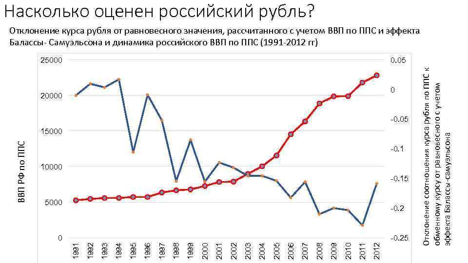 Насколько оценен российский рубль? Отклонение курса рубля от равновесного значения, рассчитанного с учетом ВВП