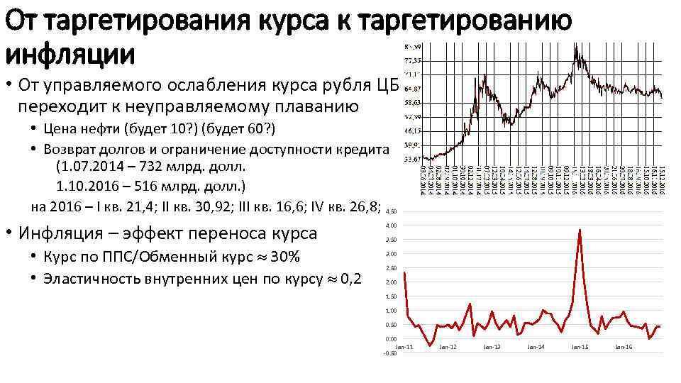 От таргетирования курса к таргетированию инфляции • От управляемого ослабления курса рубля ЦБ переходит
