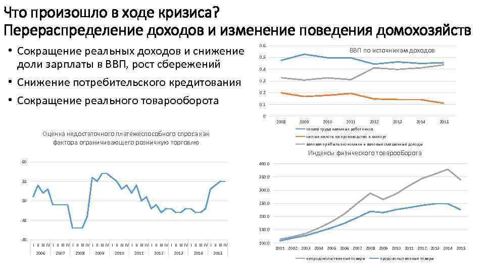 Что произошло в ходе кризиса? Перераспределение доходов и изменение поведения домохозяйств • Сокращение реальных