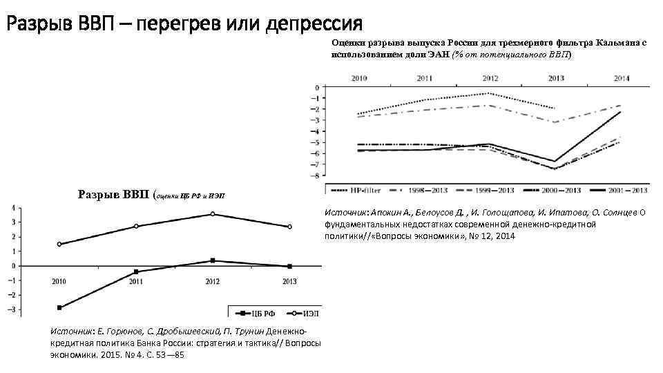 Разрыв ВВП – перегрев или депрессия Оценки разрыва выпуска России для трехмерного фильтра Кальмана