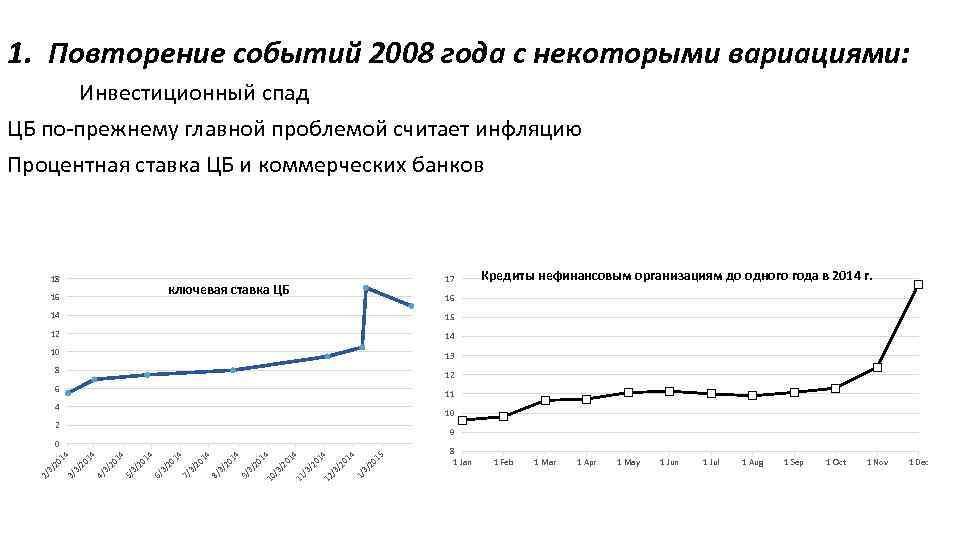 1. Повторение событий 2008 года с некоторыми вариациями: Инвестиционный спад ЦБ по-прежнему главной проблемой