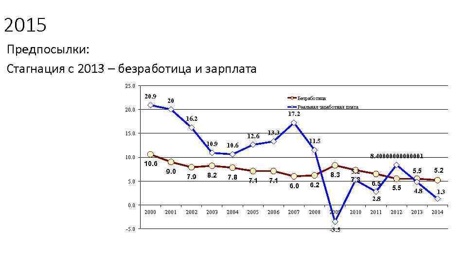 2015 Предпосылки: Стагнация с 2013 – безработица и зарплата 25. 0 20. 9 Безработица