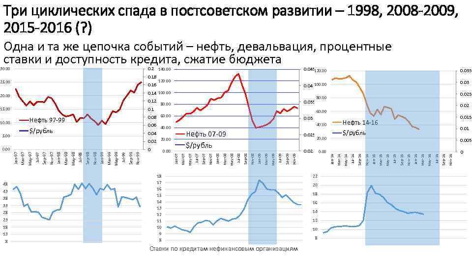 Три циклических спада в постсоветском развитии – 1998, 2008 -2009, 2015 -2016 (? )