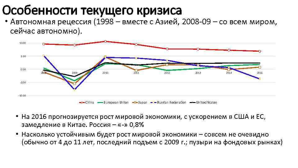 Особенности текущего кризиса • Автономная рецессия (1998 – вместе с Азией, 2008 -09 –