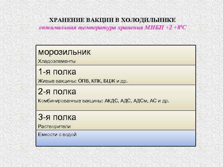 ХРАНЕНИЕ ВАКЦИН В ХОЛОДИЛЬНИКЕ оптимальная температура хранения МИБП +2 +80 С морозильник Хладоэлементы 1