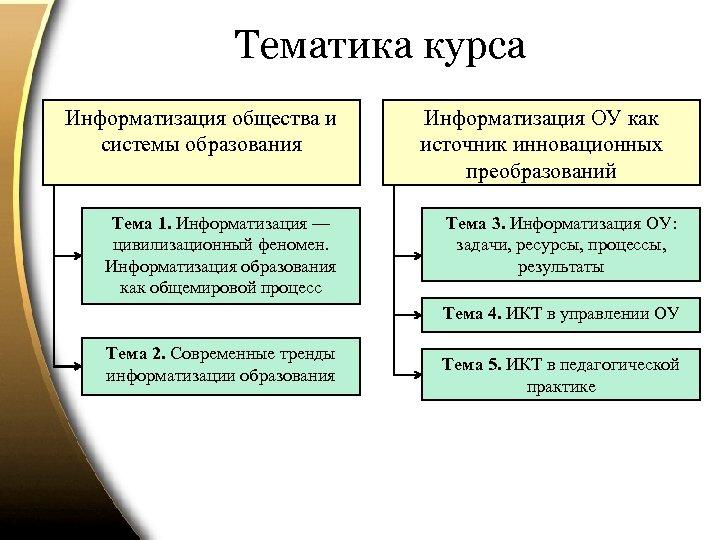 Тематика курса Информатизация общества и системы образования Тема 1. Информатизация — цивилизационный феномен. Информатизация