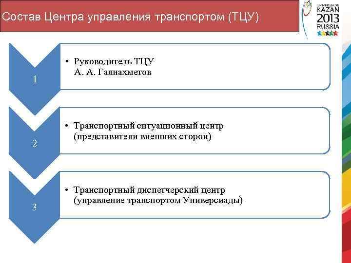 Состав Центра управления транспортом (ТЦУ) 1 2 3 • Руководитель ТЦУ А. А. Галиахметов