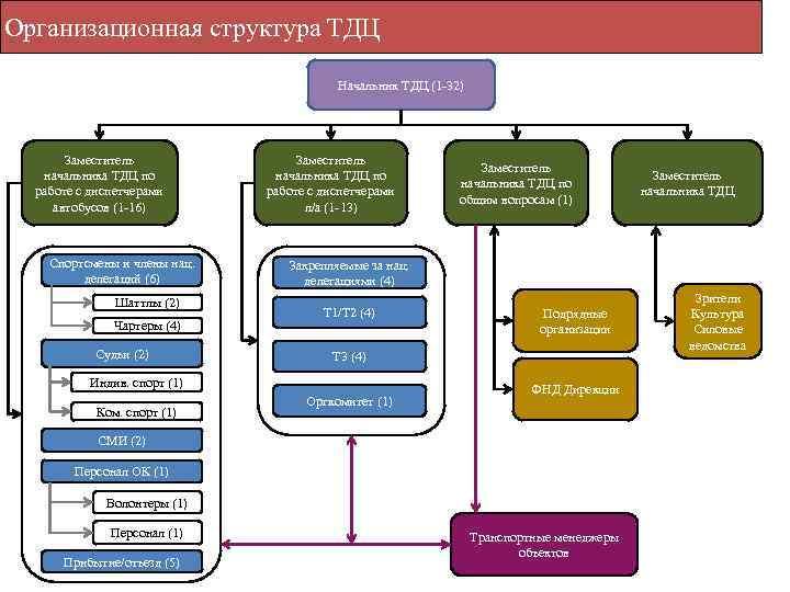 Организационная структура ТДЦ Начальник ТДЦ (1 -32) Заместитель начальника ТДЦ по работе с диспетчерами