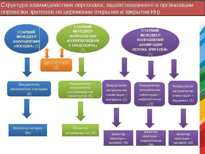 Структура взаимодействия персонала, задействованного в организации перевозки зрителей на церемонии открытия и закрытия Игр