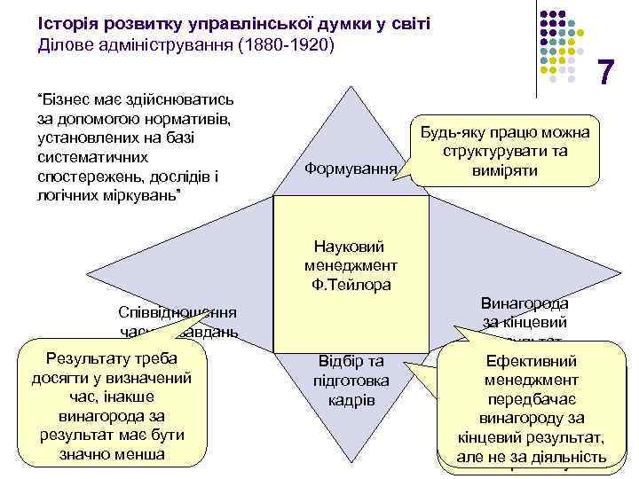 """Історія розвитку управлінської думки у світі Ділове адміністрування (1880 -1920) """"Бізнес має здійснюватись за"""