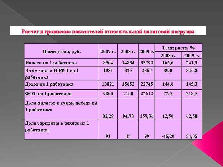 Расчет и сравнение показателей относительной налоговой нагрузки Показатели, руб. 2007 г. 2008 г. 2009