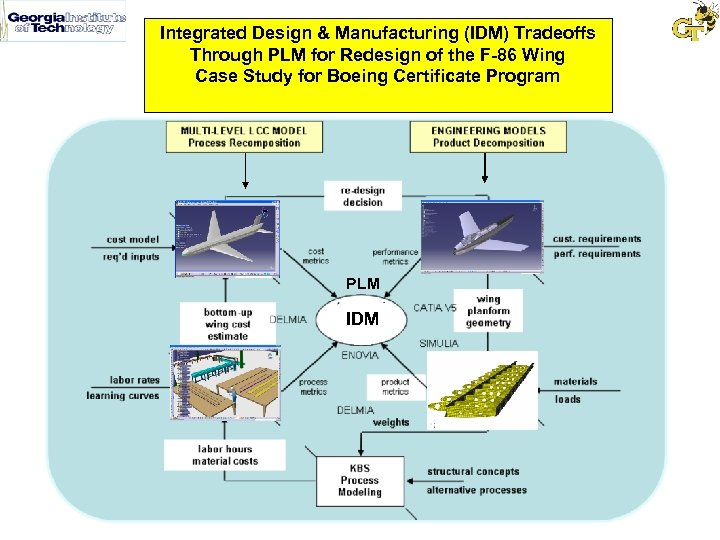 Integrated Design & Manufacturing (IDM) Tradeoffs Through PLM for Redesign of the F-86 Wing