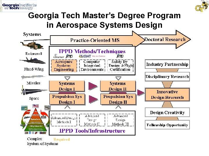 Georgia Tech Master's Degree Program in Aerospace Systems Design