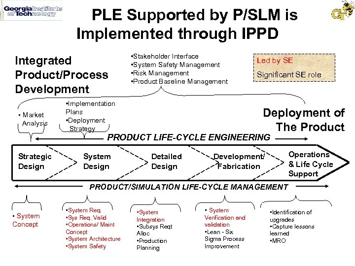 PLE Supported by P/SLM is Implemented through IPPD Integrated Product/Process Development • Market Analysis