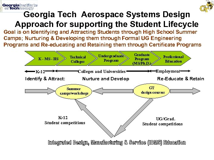 Georgia Tech Aerospace Systems Design Approach for supporting the Student Lifecycle Goal is on