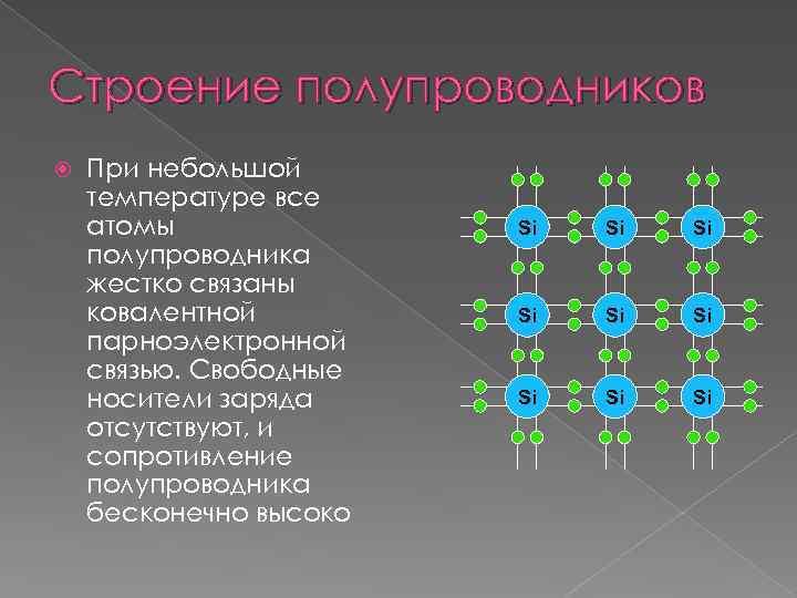 Строение полупроводников При небольшой температуре все атомы полупроводника жестко связаны ковалентной парноэлектронной связью. Свободные