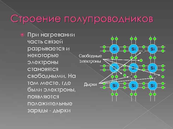 Строение полупроводников При нагревании часть связей разрывается и некоторые электроны становятся свободными. На том