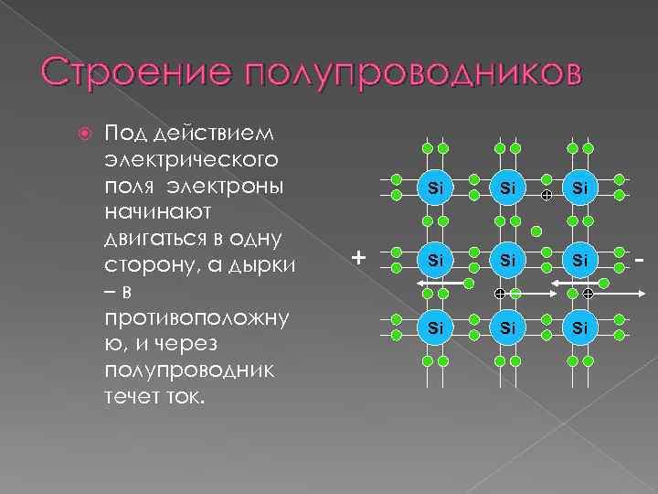 Строение полупроводников Под действием электрического поля электроны начинают двигаться в одну сторону, а дырки