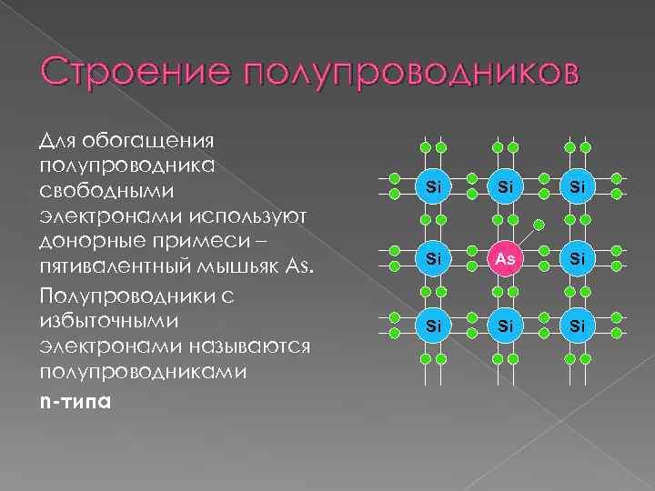 Строение полупроводников Для обогащения полупроводника свободными электронами используют донорные примеси – пятивалентный мышьяк As.
