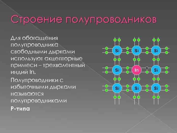 Строение полупроводников Для обогащения полупроводника свободными дырками используют акцепторные примеси – трехвалентный индий In.