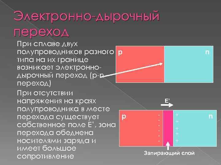 Электронно-дырочный переход При сплаве двух полупроводников разного p типа на их границе возникает электроннодырочный