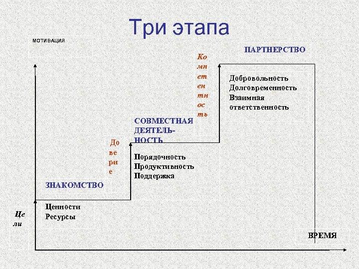 Три этапа МОТИВАЦИЯ До ве ри е СОВМЕСТНАЯ ДЕЯТЕЛЬНОСТЬ Ко мп ет ен тн