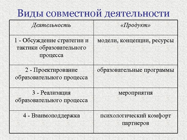 Виды совместной деятельности Деятельность «Продукт» 1 - Обсуждение стратегии и тактики образовательного процесса модели,