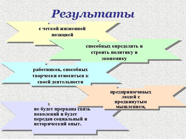 Результаты с четкой жизненной позицией способных определять и строить политику и экономику работников, способных