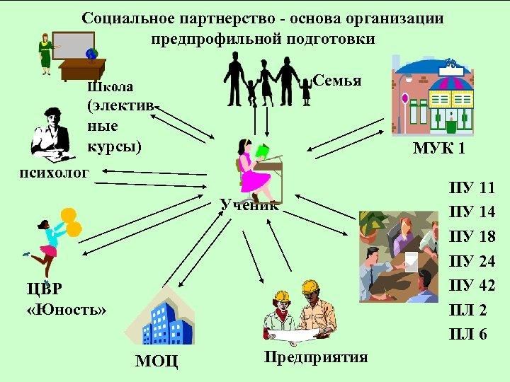 Социальное партнерство - основа организации предпрофильной подготовки Семья Школа (элективные курсы) МУК 1 психолог