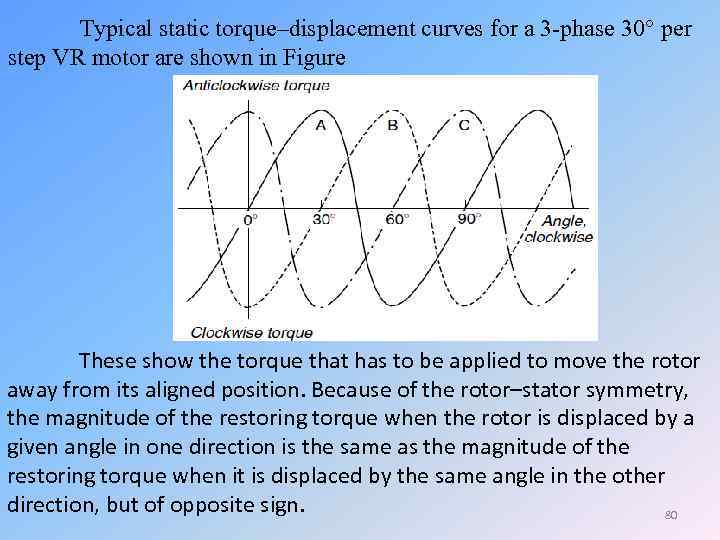 Typical static torque–displacement curves for a 3 -phase 30 per step VR motor are