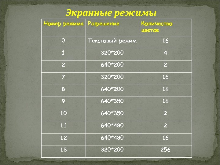Экранные режимы Номер режима Разрешение Количество цветов 0 Текстовый режим 16 1 320*200 4