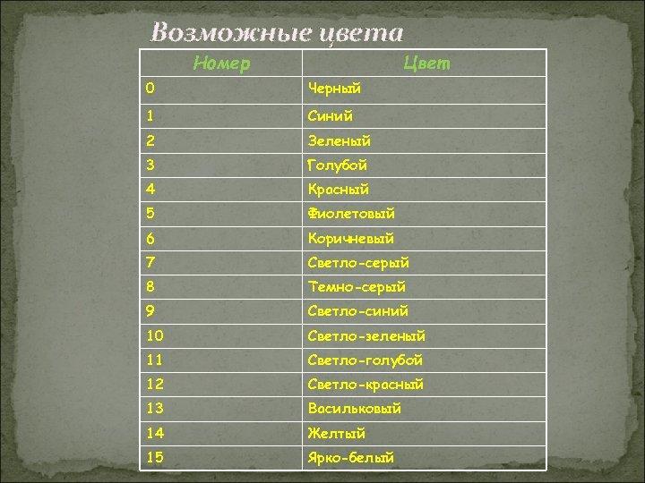 Возможные цвета Номер Цвет 0 Черный 1 Синий 2 Зеленый 3 Голубой 4 Красный
