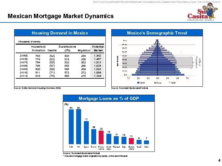 \SNYC 14217Asset. FinABS-Pitch2003OtherLatin AmericaMexicoSu CasitaInvestor Presentation_v 3. ppt - Feb 03 2003 - 12: