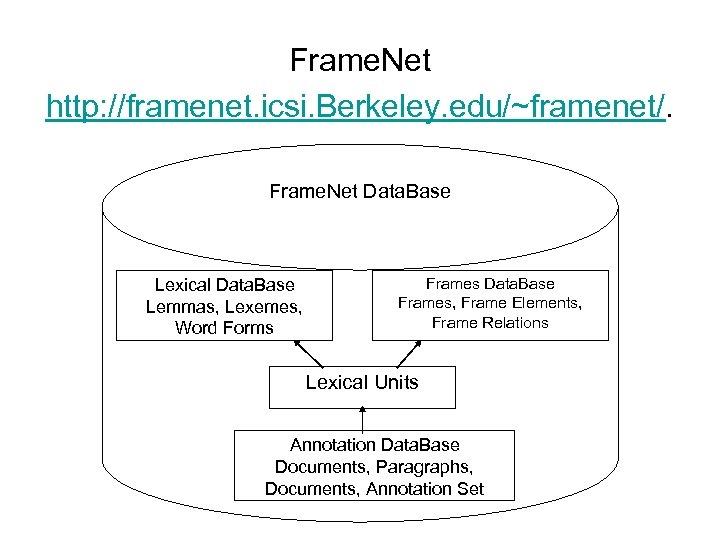 Frame. Net http: //framenet. icsi. Berkeley. edu/~framenet/. Frame. Net Data. Base Lexical Data. Base