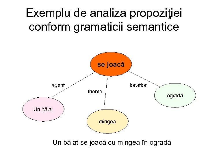Exemplu de analiza propoziţiei conform gramaticii semantice se joacă agent location theme ogradă Un