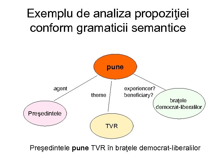 Exemplu de analiza propoziţiei conform gramaticii semantice pune agent theme experiencer? beneficiary? braţele democrat-liberalilor