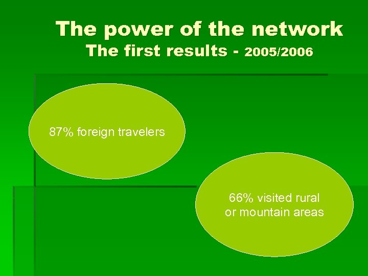 The power of the network The first results - 2005/2006 87% foreign travelers 66%