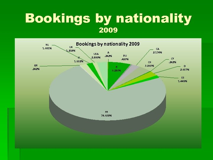 Bookings by nationality 2009 NL 1. 691% UK 1. 208% Bookings by nationality 2009