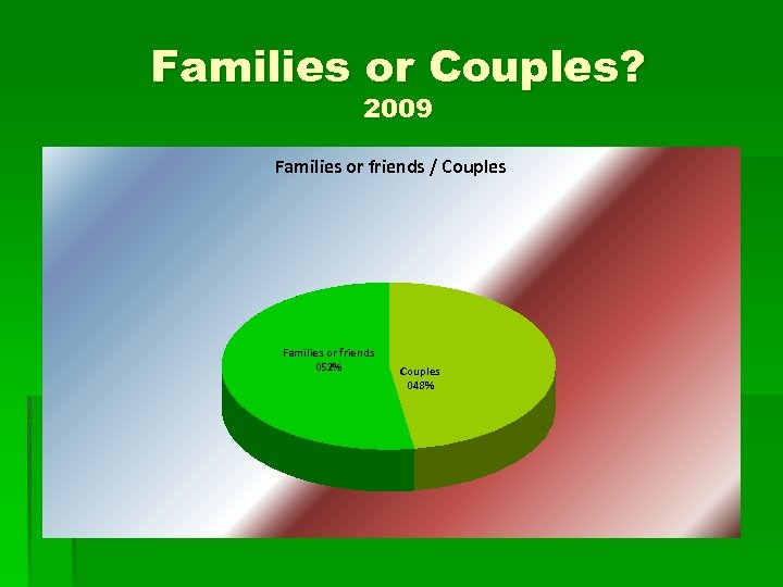 Families or Couples? 2009 Families or friends / Couples Families or friends 052% Couples