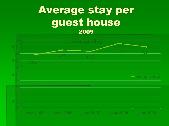 Average stay per guest house 2009 5 average stay 4. 5 4. 75 4