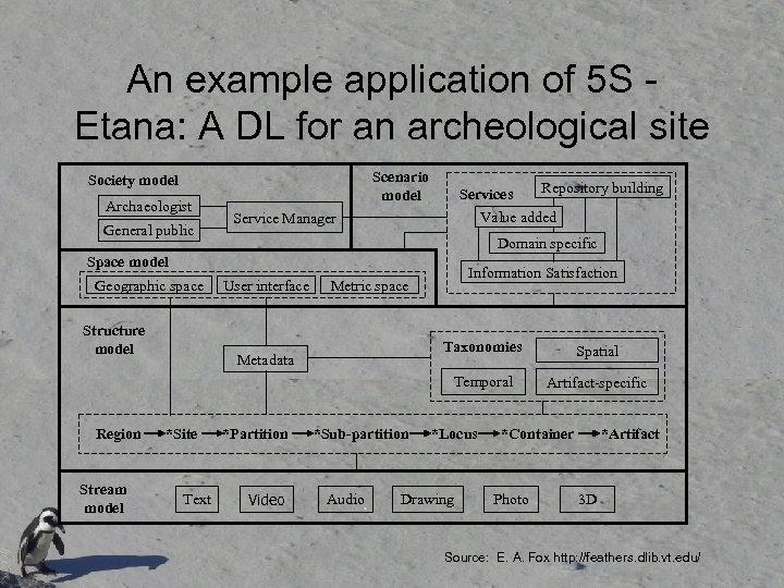 An example application of 5 S Etana: A DL for an archeological site Scenario