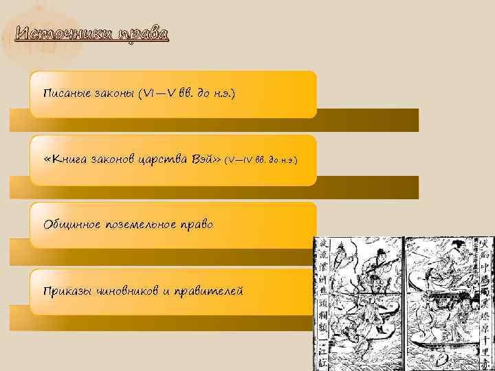 Источники права Писаные законы (VI—V вв. до н. э. ) «Книга законов царства Вэй»
